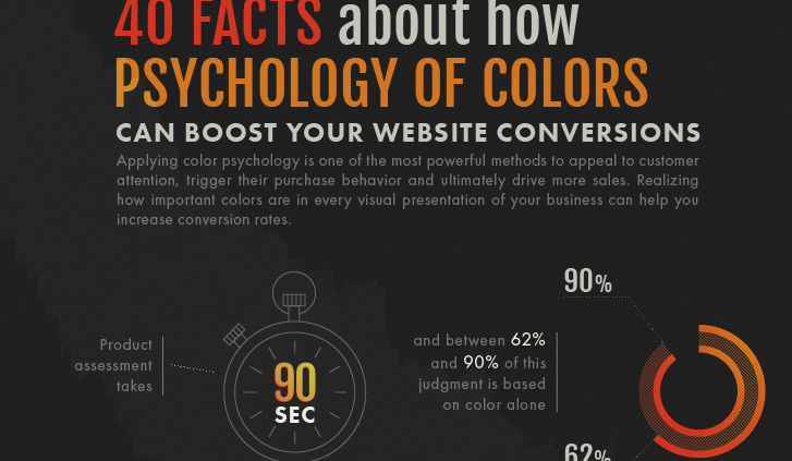 40 Facts About How Psychology of Color Can Boost Your Website Conversions (Infographic)